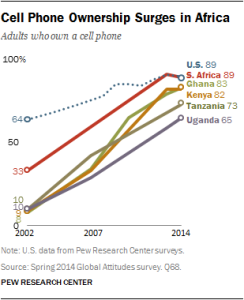 facts on access to mobile phones in African countries